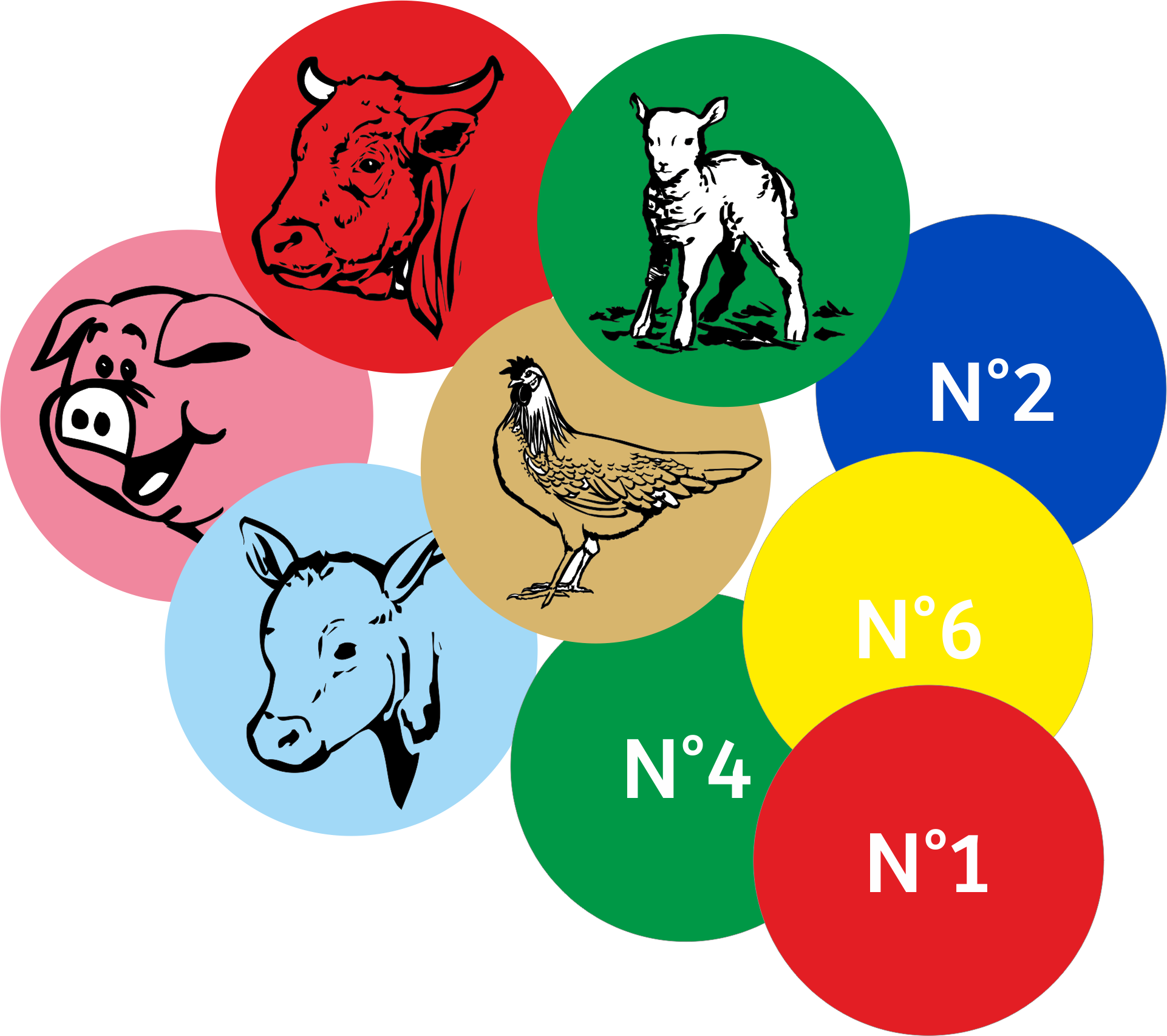 Traçabilité Animale